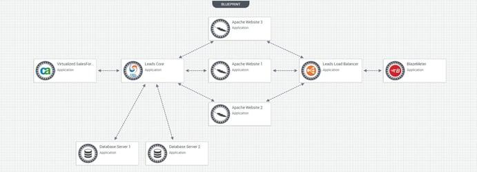 2017-05-12-17_03_59-CloudShell-Workspace-Blueprint-Catalog-Leads-App-Service-Virtualization