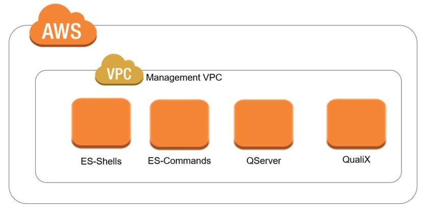 Cloudshell-Management-VPC-1024x514
