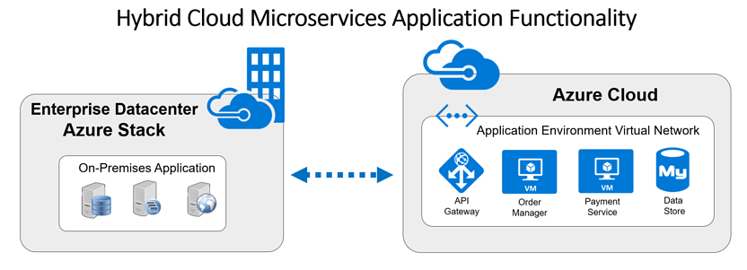 Hybrid-Azure-Microservices-Application-Functionality-1